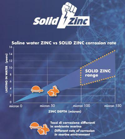 MF Solid Zinc Galvanising Chart