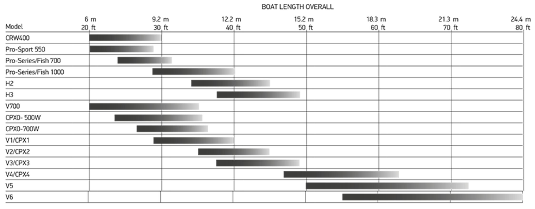 Windlasses Jimmy Green Marine Maxwell Winch Wiring Diagram Lewmar Windlass Selection Chart