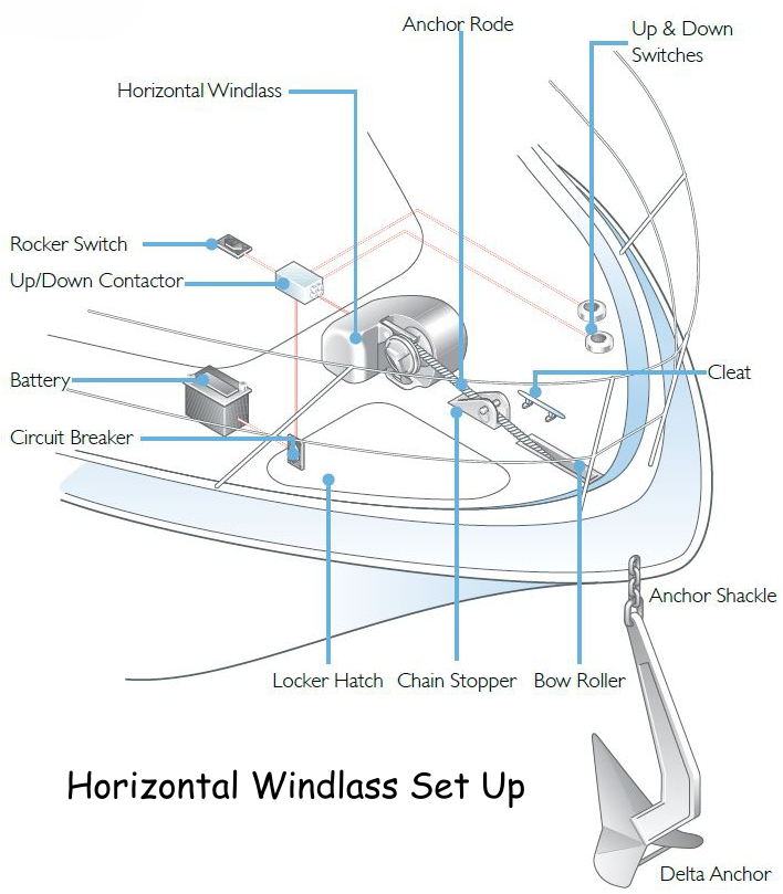 Lewmar Horizontal Windlass Set Up