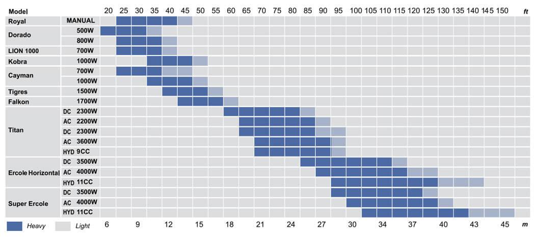 Lofrans Horizontal Windlass Size Chart