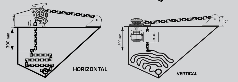 Horizontal or Vertical Windlass Selection