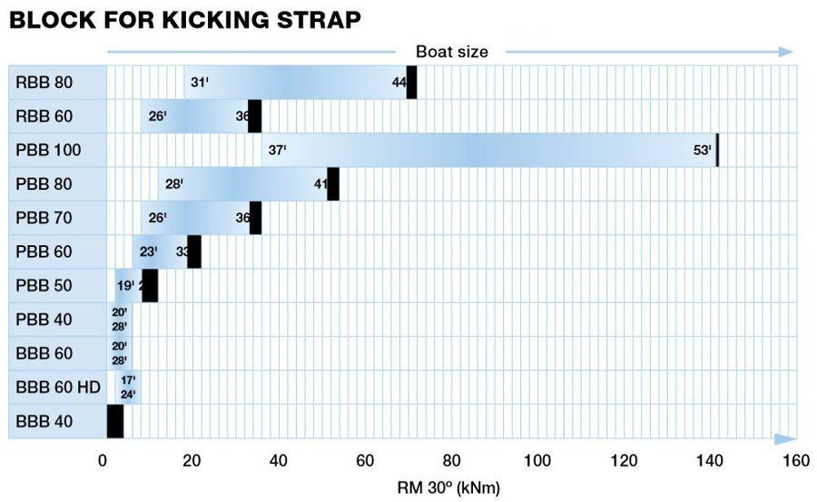 Selden recommended blocks for Kicking Strap
