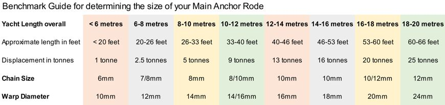 Benchmark Guide for your Main Anchor Rode