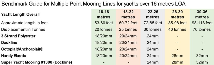 Benchmark Guide Mooring lines for yachts over 16m LOA