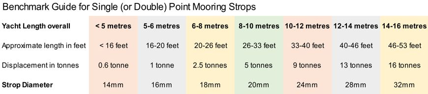 Benchmark Guide for Single Point Mooring Strops