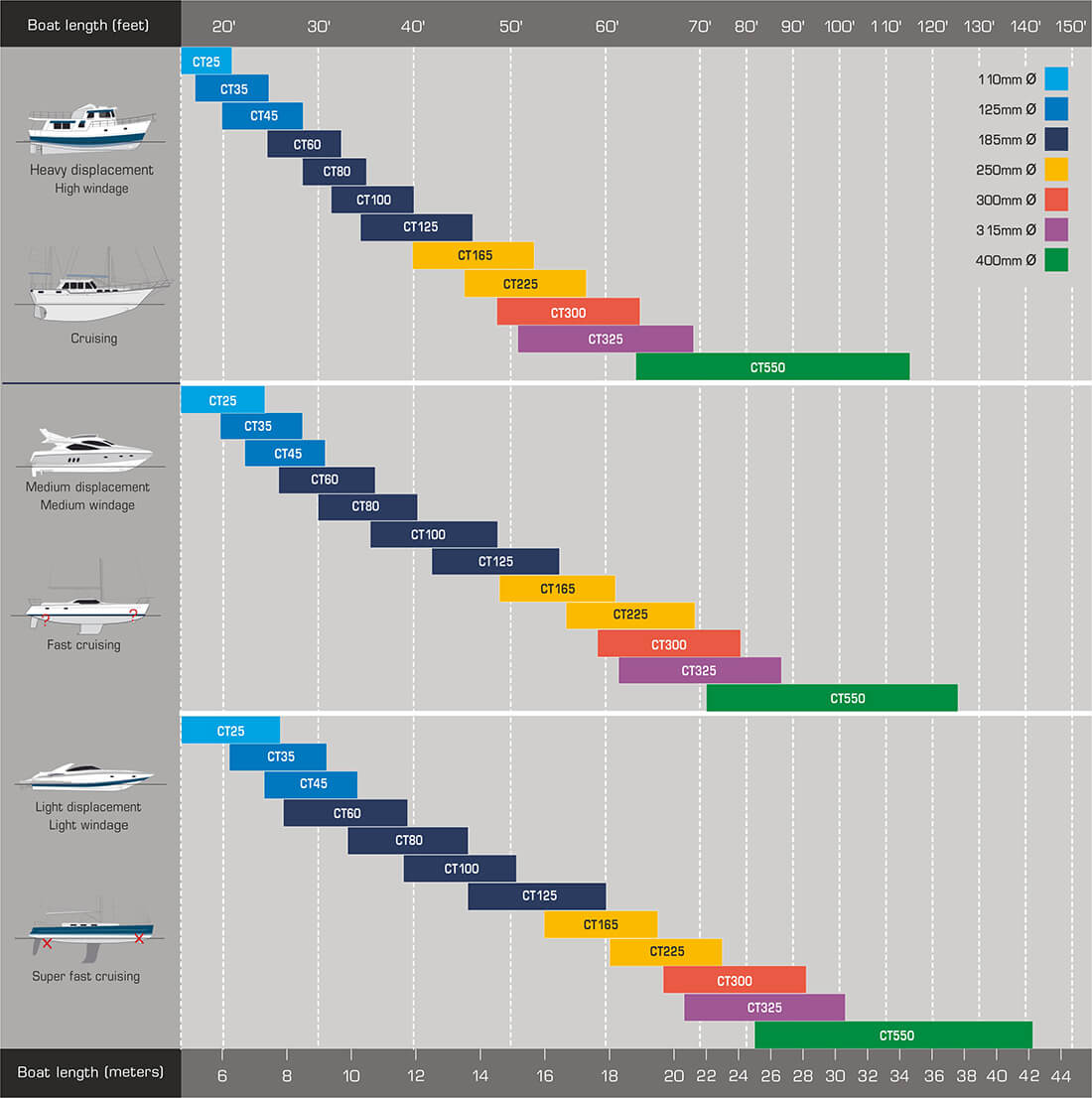 Max Power Bow Thruster Selection Chart