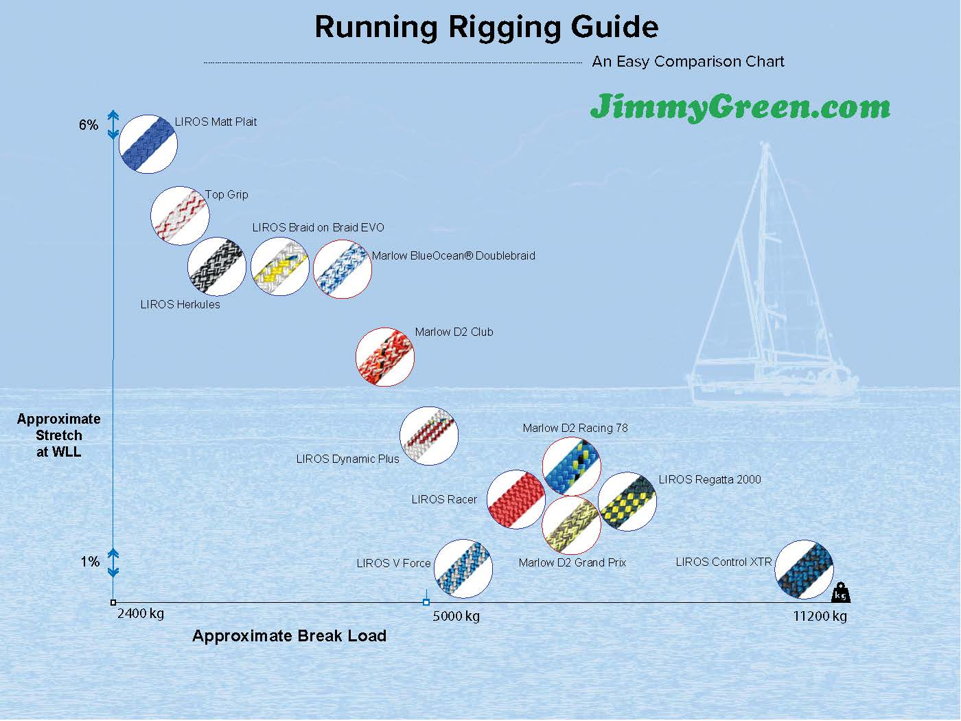 Running Rigging Guide- An Easy Comparison Chart