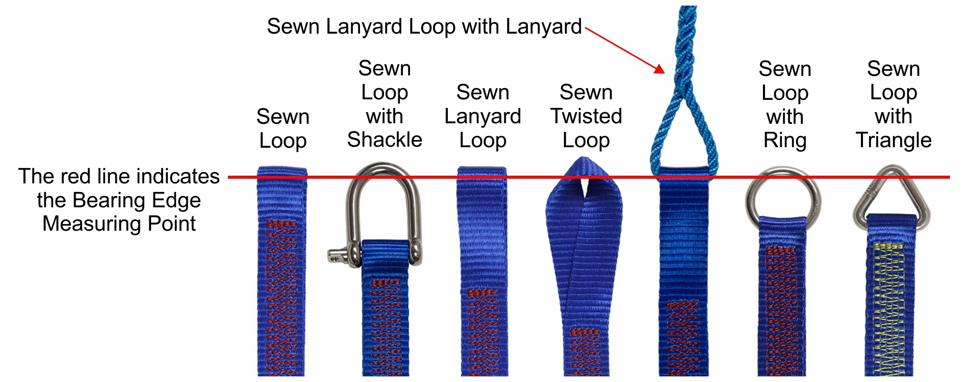 Webbing Jackstays Bearing Edge Measurement Points