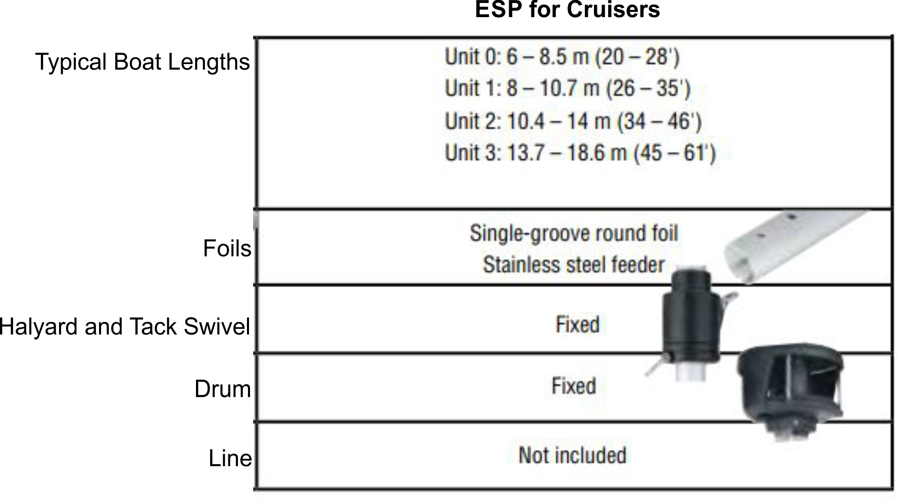Harken ESP Selection Guide