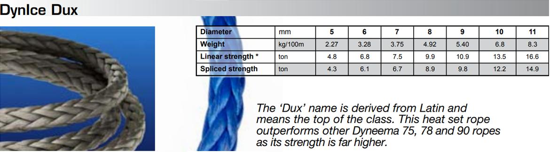 DynIce Dux chart