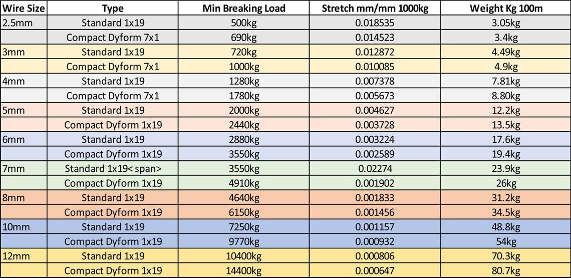 wire comparison chart